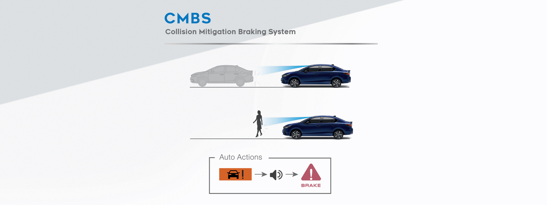 ระบบเตือนการชนรถและคนเดินถนนพร้อมระบบช่วยเบรก (Collision Mitigation Braking System: CMBS)