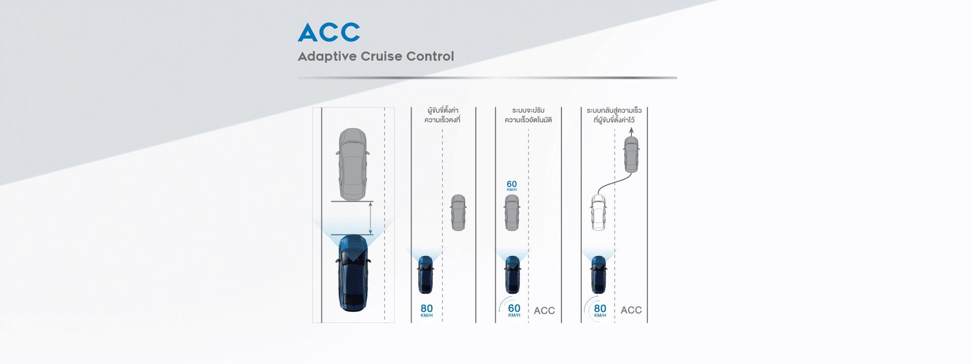 ระบบควบคุมความเร็วอัตโนมัติแบบแปรผัน (Adaptive Cruise Control: ACC)